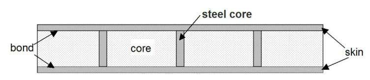 bond properties, fire isolation are just few examples. Figure 1. I-core steel sandwich panel. Combination of