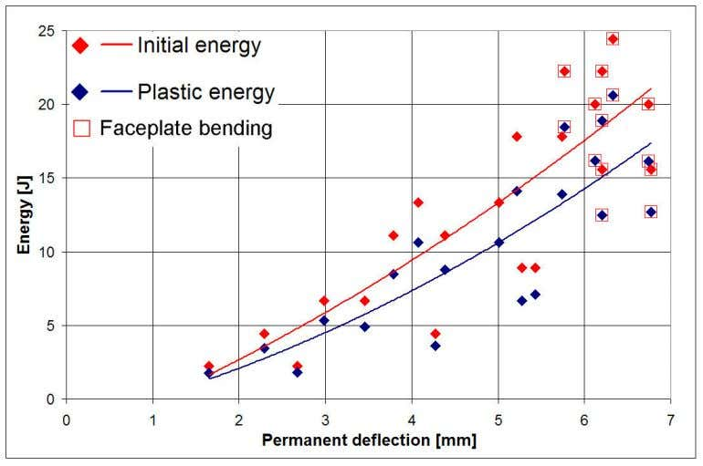 of material properties as can be seen from Table 1. Figure 14. Initial energy of the