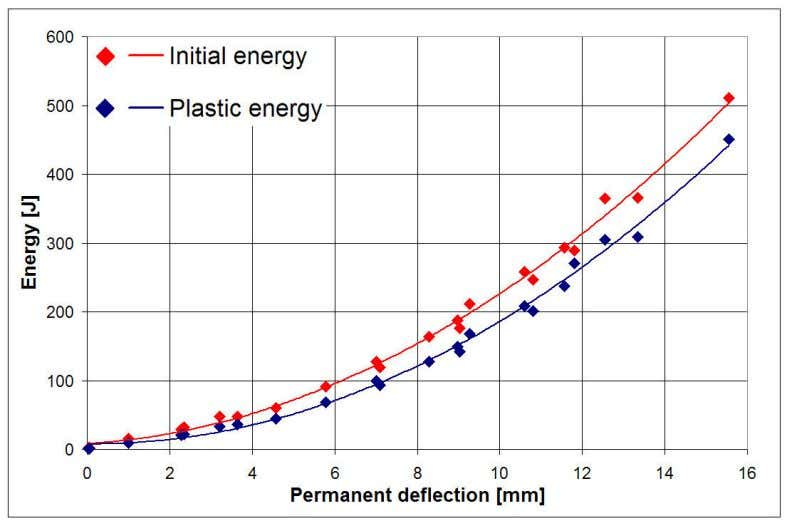 is similar to one is case of the unfilled panels. Figure 17. Initial energy of the