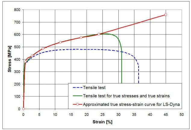 Local Impact Strength of Sandwich Panels Kristjan Tabri Figure 21. Tensile test and approximated true stress-strain