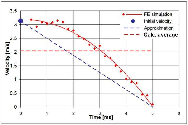 by linear line without a significant decrease in preciseness. Figure 23. Velocity of a node FP-1
