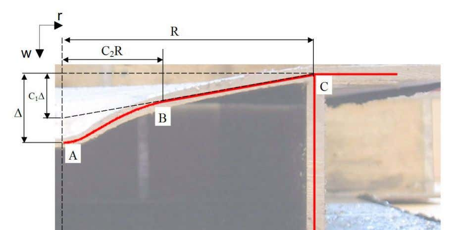 (ii) Curve A-B, which can be described by polynomial Figure 28. Deformation shape. Extent of the