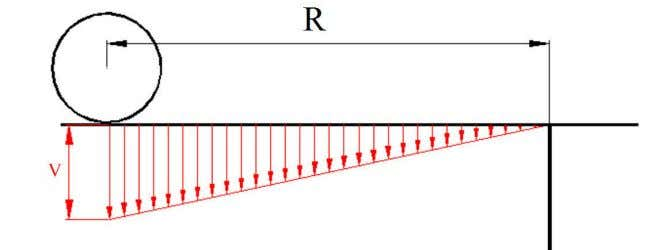 transversal velocity profile by linear line, see Figure 29. Figure 29. Approximated velocity profile. Inclination of