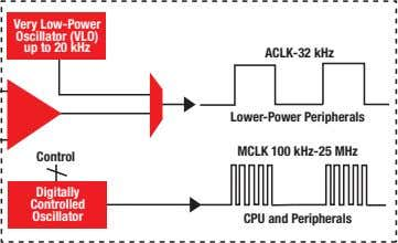 MSP430 Microcontrollers MSP430 Microcontrollers (MCUs) from Texas Instruments (TI) are 16-bit, RISC-based, mixed-signal processors designed specifically