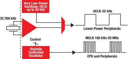 Very Low-Power Oscillator (VLO) up to 20 kHz ACLK-32 kHz 32.768 kHz Lower-Power Peripherals MCLK 100