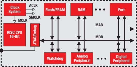 Analog Watchdog Flash/FRAM MDB MAB Digital Port RISC CPU 16-Bit RAM Peripheral JTAG/Debug System Peripheral Clock