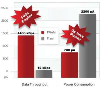 What's New with MSP430 Microcontrollers? FRAM: The future of embedded memory FRAM, or Ferroelectric Random Access
