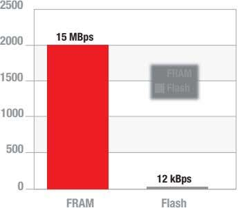 2500 15 MBps 2000 FRAM 1500 Flash 1000 500 12 kBps 0 FRAM Flash