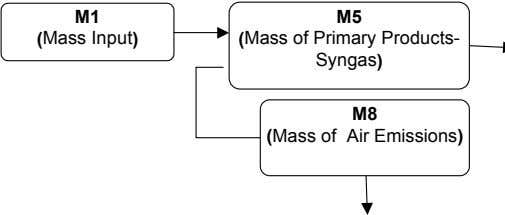M1 M5 (Mass Input) (Mass of Primary Products- Syngas) M8 (Mass of Air Emissions)