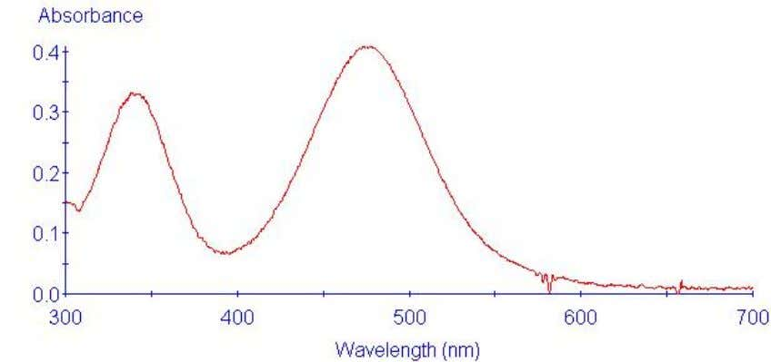 spectrum of hexaammine cobalt(III) chloride is shown below: The absorption peak from approximately 400 nm to