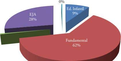 0% Ed. Infantil 9% EJA 28% Fundamental 62%