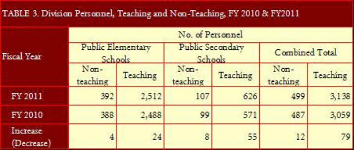 elementary and secondary stands at 3,138. (More in Table 3.) Annual Report 2011 - DepED Division