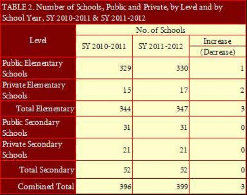 were added to the previous SY's total of 52 schools. Office Staff and Teachers Seventy nine