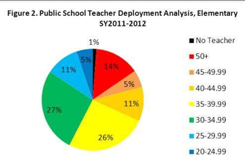 of provision of teachers, classroom and school furniture. Annual Report 2011 - DepED Division of Lanao