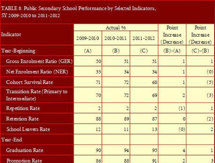 as Table 8 shows and Figure 9 illustrates graphi- cally. Annual Report 2011 - DepED Division