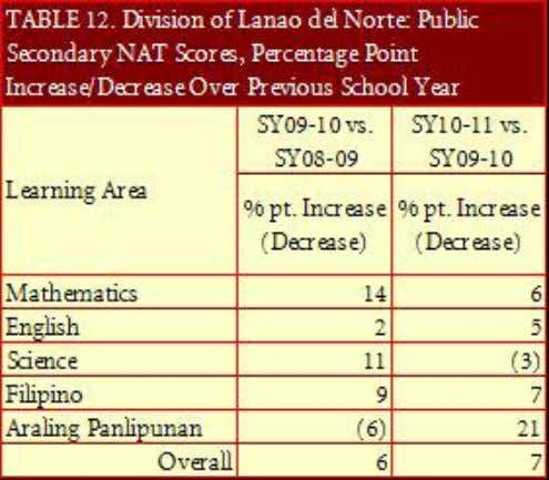 by scoring a hefty 21-point increase for the year under Annual Report 2011 - DepED Division