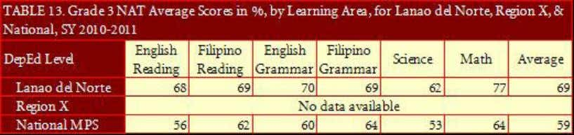 6 NAT, DepED Lanao del Norte ranks 6; secondary, rank 2. Annual Report 2011 - DepED