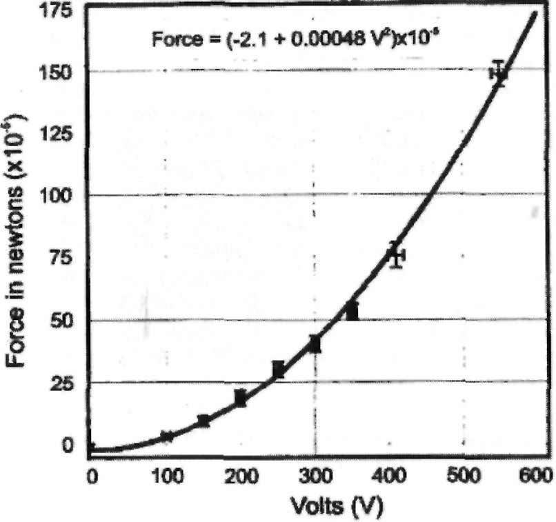 to its mass. Electrogravitic Woodward-Nordtvedt Effect 1 2 Fig. 1 Force (10 - 5 N =