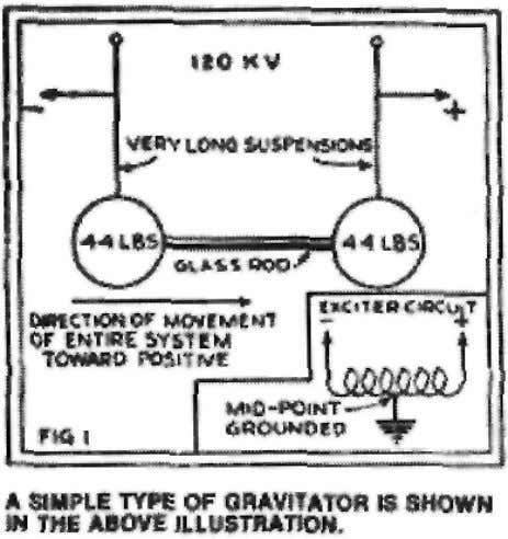 "Brown's electrogravitic force direction from the Fig. 1 in his 1929 article ""How I Control Gravitation,"""