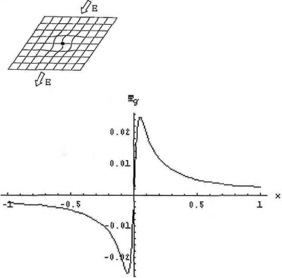 Figure 1. New gravitational field generated by an external electric field. Figure 2. Deformation of