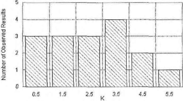 Figure 6. Histogram of the experimental results. 69
