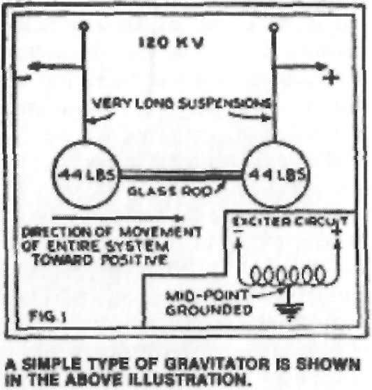 two then separate phenomena, electricity and gravitation. The first actual demonstration of the relation was made