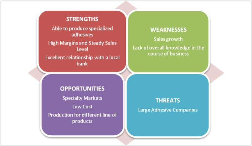 III. Industry Analysis SWOT Analysis STRENGTHS One of Baker Adhesive's strengths is that it has the