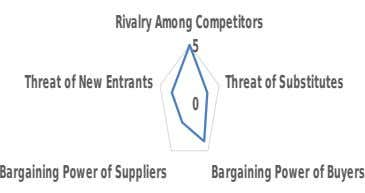 Rivalry Among Competitors 5 Threat of New Entrants Threat of Substitutes 0 Bargaining Power of Suppliers