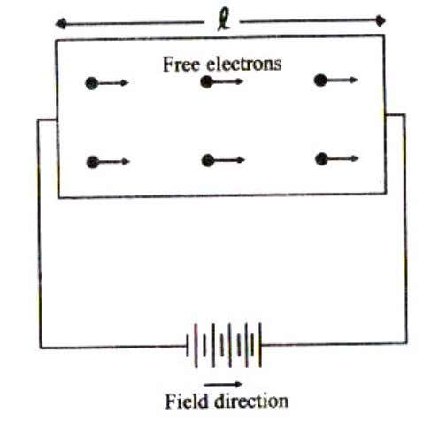 E – Applied electric field e – The electronic charge ------------------------- (1) According to Newton's second