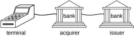 bank bank terminal acquirer issuer