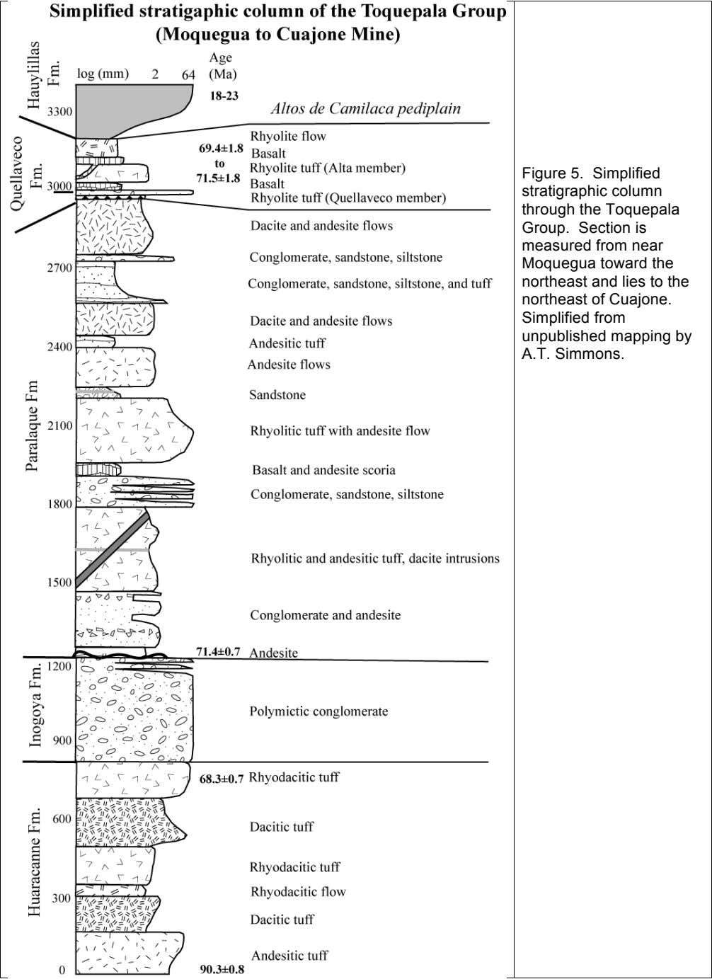 Figure 5. Simplified stratigraphic column through the Toquepala Group. Section is measured from near Moquegua