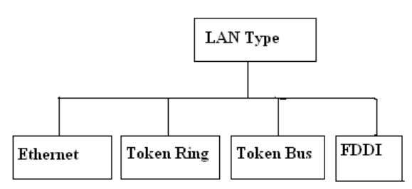 using techniques like token passing. As per techniques Advantages of LAN Fig 3: LAN classification a).