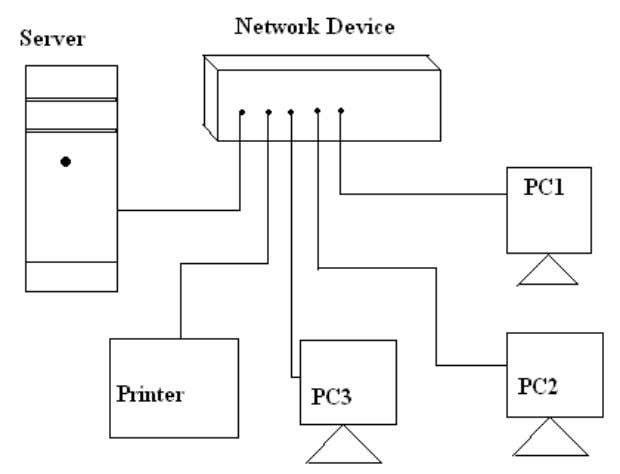 are interconnected with the help of the network device. Fig 2: Local Area Network Types of