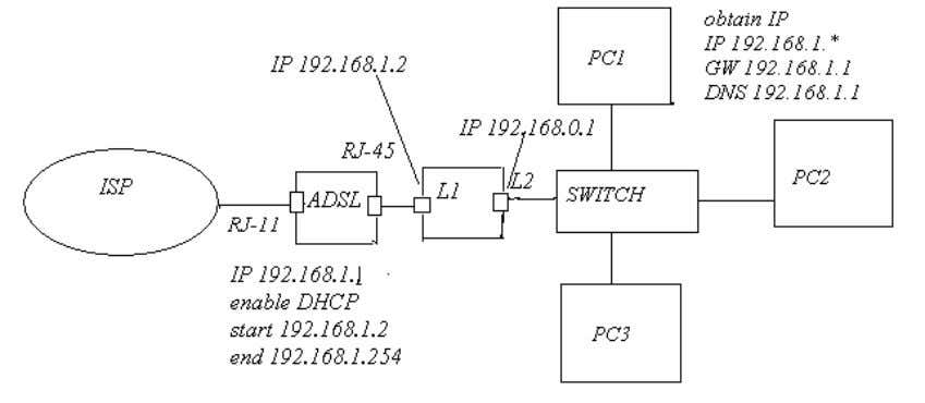 AD+SP1 is present. The scenario for ICS is shown below: Fig 12: ICS scenario Note:- When