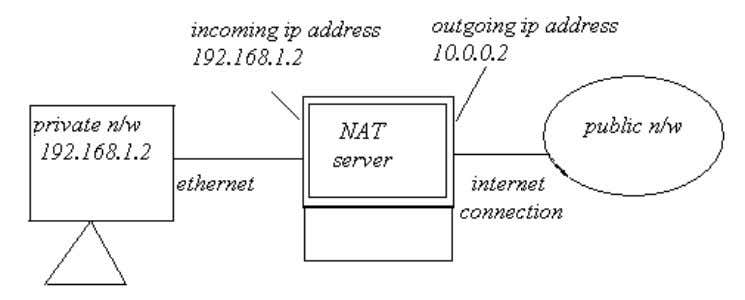 of IP addresses by mapping externally assigned IP addresses. Fig 14: NAT server When deploying NAT,