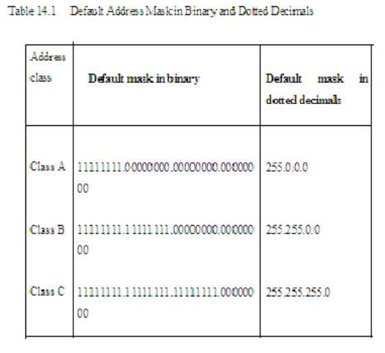 To Calculate the Subnet Mask 1. Identify the class of address assigned. For this example