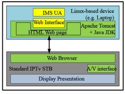 architecture of the solution is presented below in Fig. 12: Fig. 12. Mobicome IPTV architecture A
