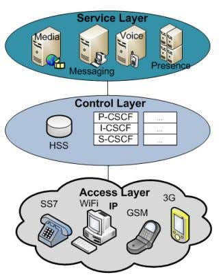 deployment of current, new and future converging services. Figure 2. Service convergence over IMS control layer