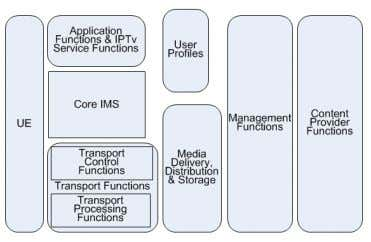 couples IPTV (Fig. 4) with the core IMS network itself [11]. Figure 4. IPTv system architecture