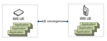 of Next-Generation Networks (IJNGN) Vol.3, No.2, June 2011 Figure 6. Convergence client There exists a number