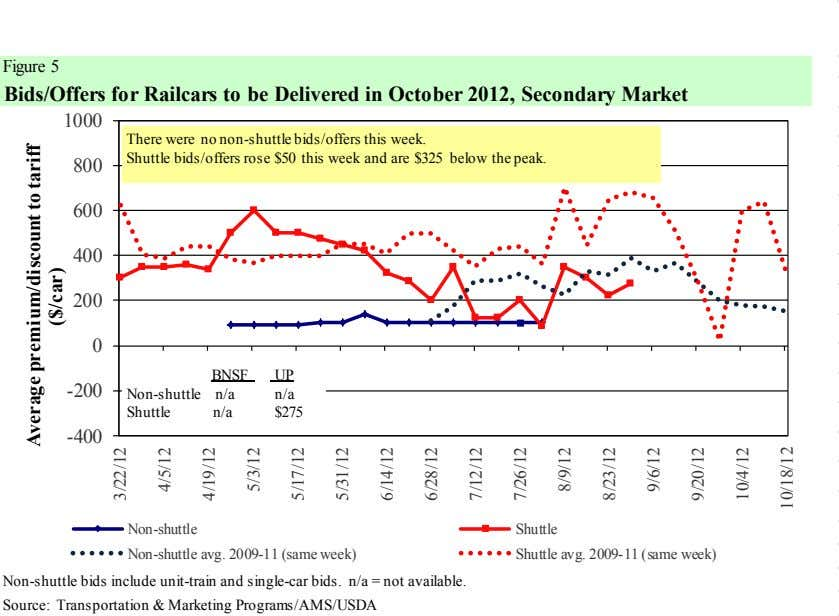 Figure 5 Bids/Offers for Railcars to be Delivered in October 2012, Secondary Market 1000 There