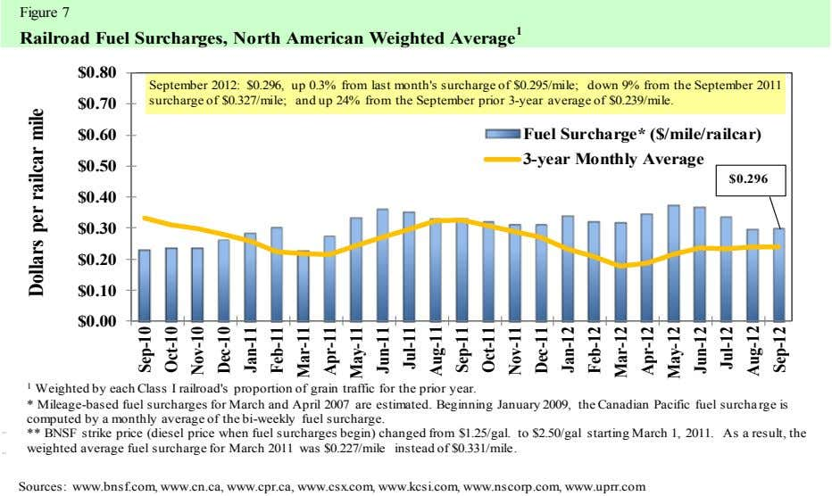 Figure 7 Railroad Fuel Surcharges, North American Weighted Average 1 $0.80 September 2012: $0.296, up