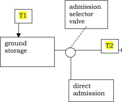 admission selector T1 valve ground T2 storage direct admission