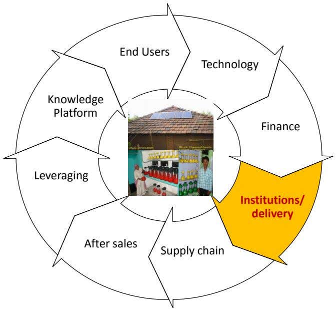 End Users Technology Knowledge Platform Finance Leveraging Institutions/ delivery After sales Supply chain