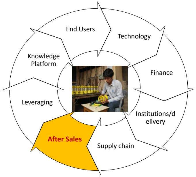 End Users Technology Knowledge Platform Finance Leveraging Institutions/d elivery After Sales Supply chain