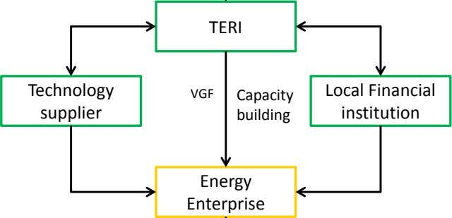 TERI Technology VGF Capacity supplier building Local Financial institution Energy Enterprise