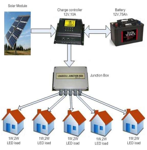 along rooftops from the battery bank to households over a short distance to power lights, mobiles