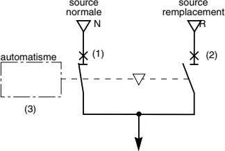 source source normale remplacement N R (1) automatisme (2) (3)