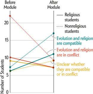 Before After Module Module Religious students 20 Evolution are Evolution are Unclear they or in