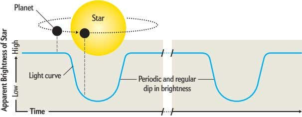 Planet Star Light curve Periodic and regular dip in brightness Time Apparent Brightness of Star